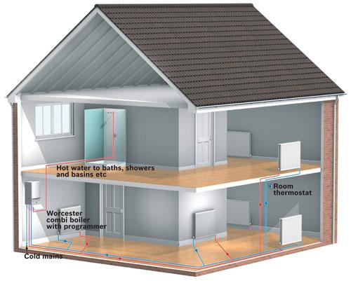 Combi-boiler-system