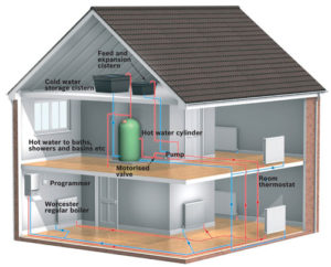 Conventional-boiler-system